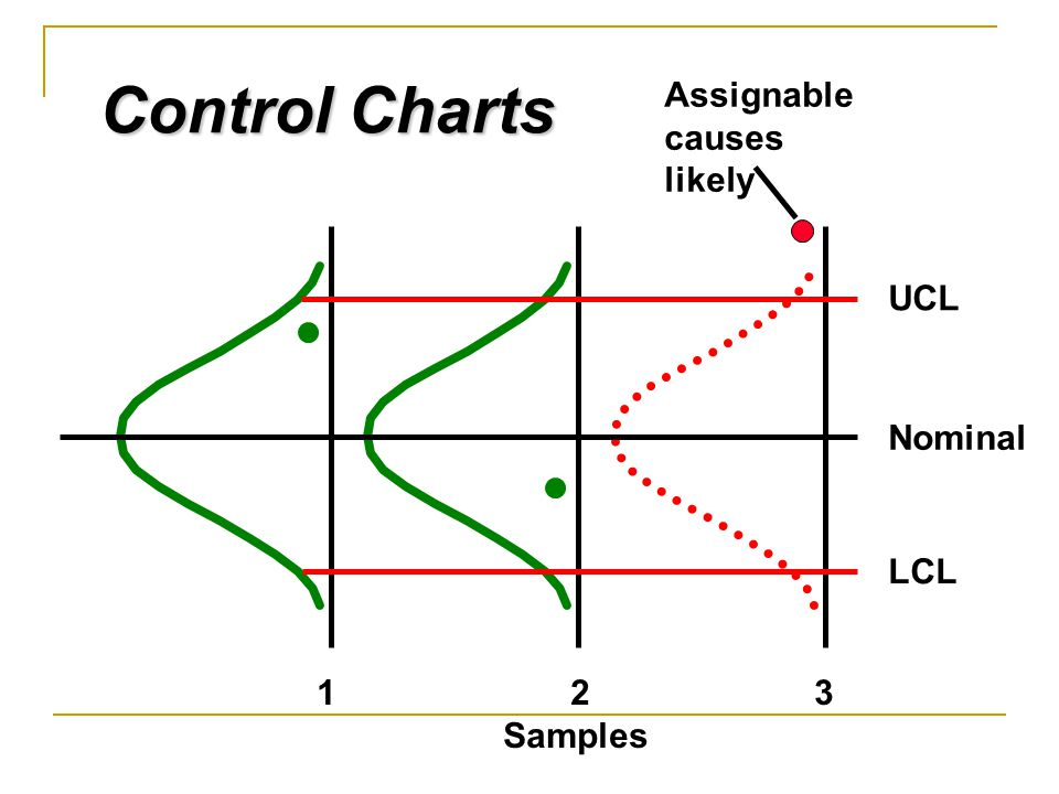 Control Charts Assignable causes likely UCL Nominal LCL 1 2 3 Samples