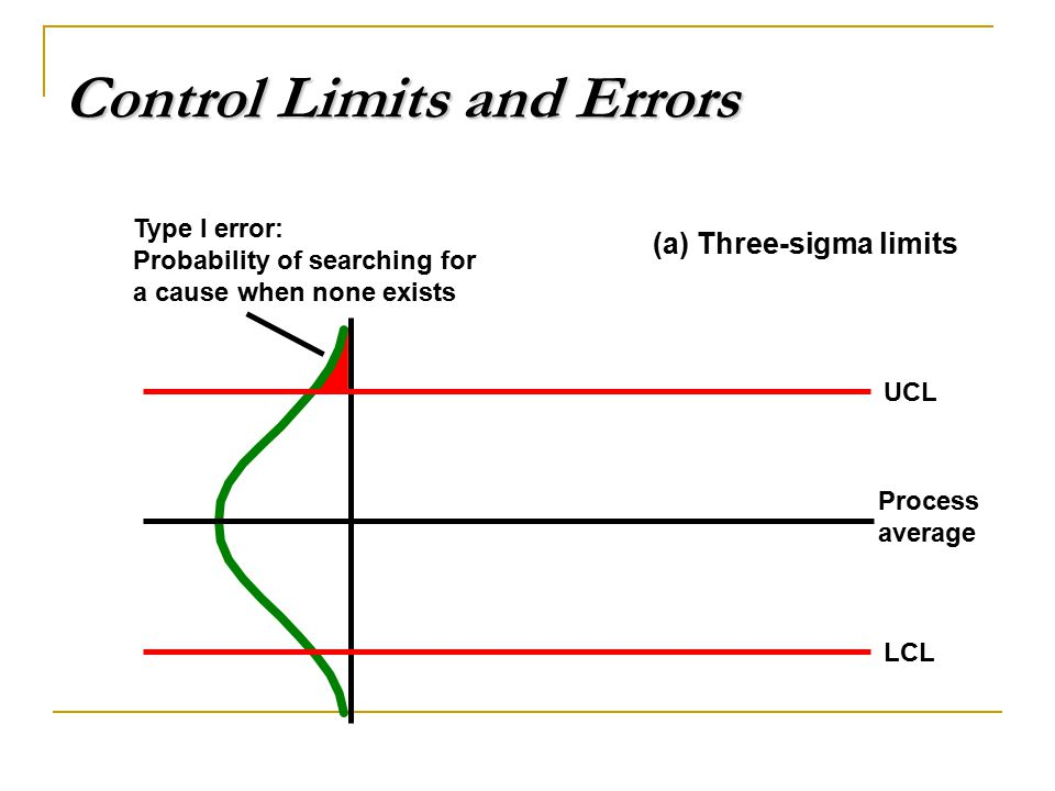 Control Limits and Errors