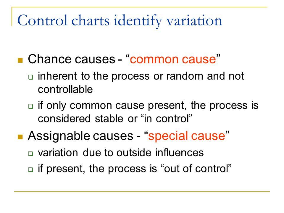 Control charts identify variation
