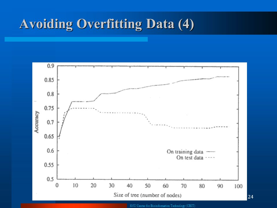Avoiding Overfitting Data (4)