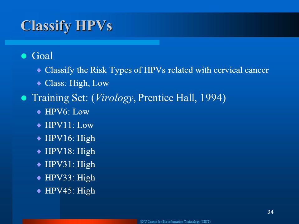 Classify HPVs Goal Training Set: (Virology, Prentice Hall, 1994)