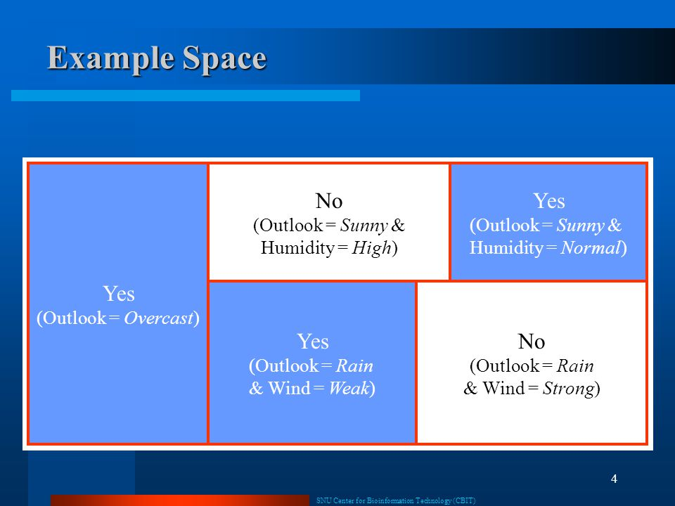 Example Space Yes No Yes Yes No (Outlook = Overcast)