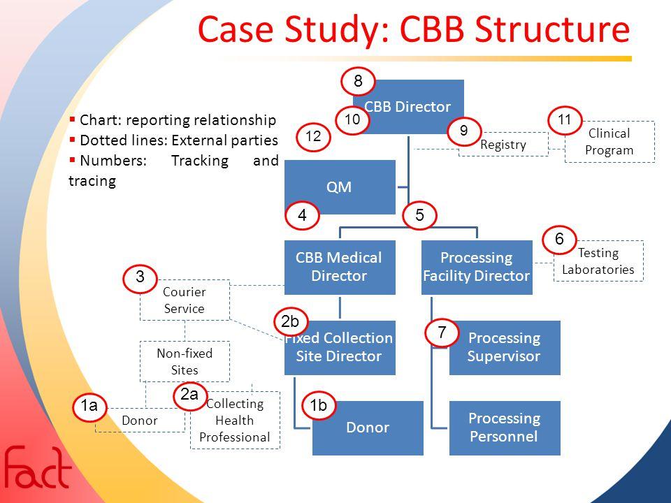 Case Study: CBB Structure