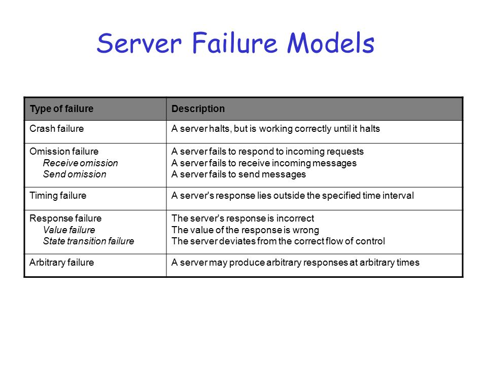Server Failure Models Type of failure Description Crash failure