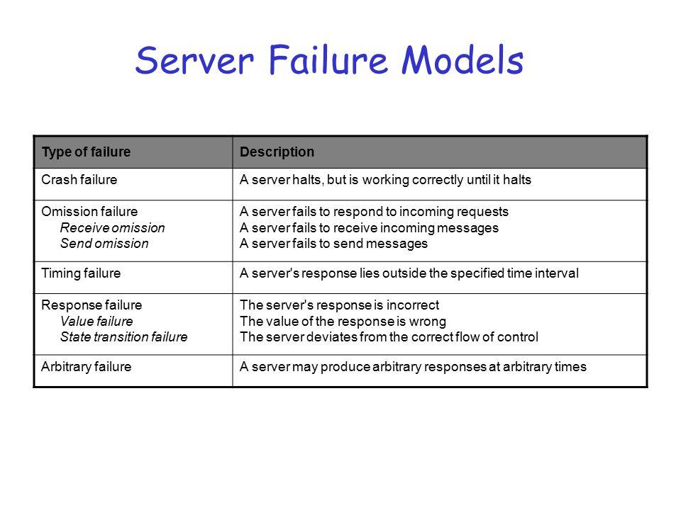 Server Failure Models Type of failure Description Crash failure