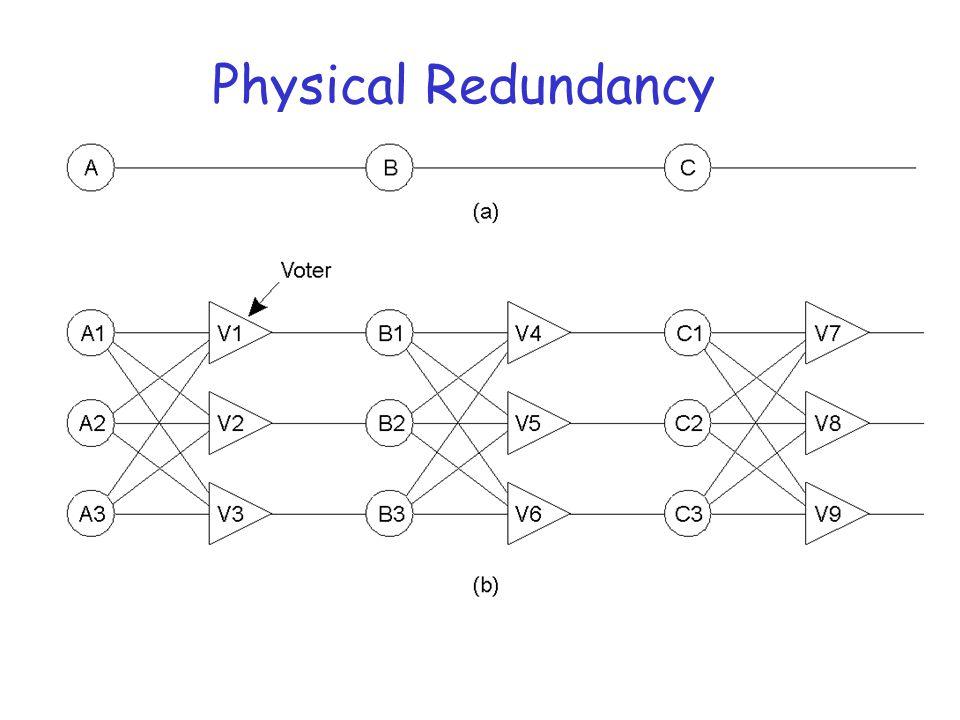 Physical Redundancy Triple modular redundancy.