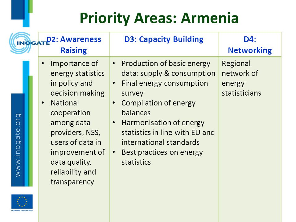 Priority Areas: Armenia