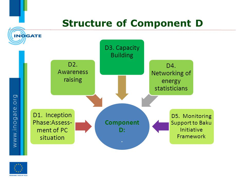Structure of Component D