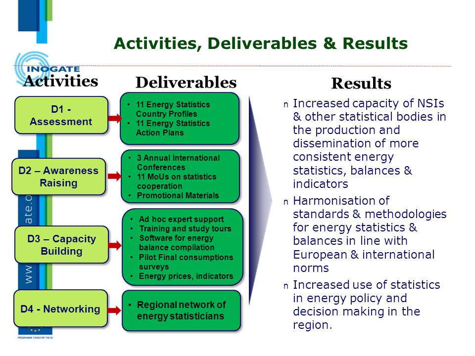 Activities, Deliverables & Results