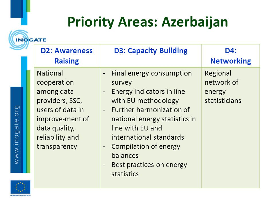 Priority Areas: Azerbaijan