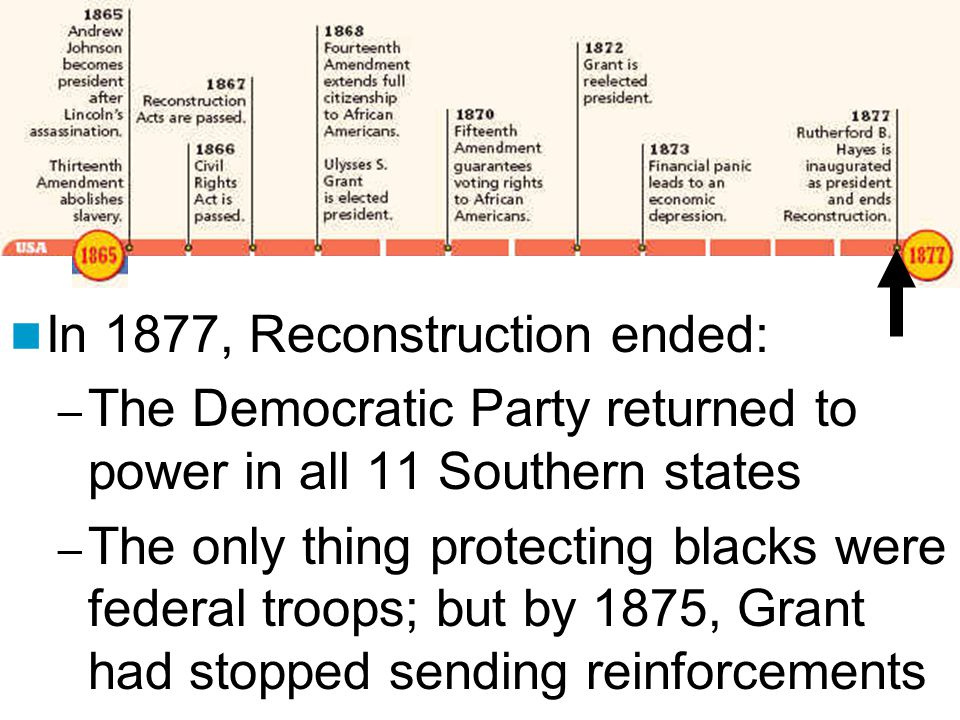 In 1877, Reconstruction ended: