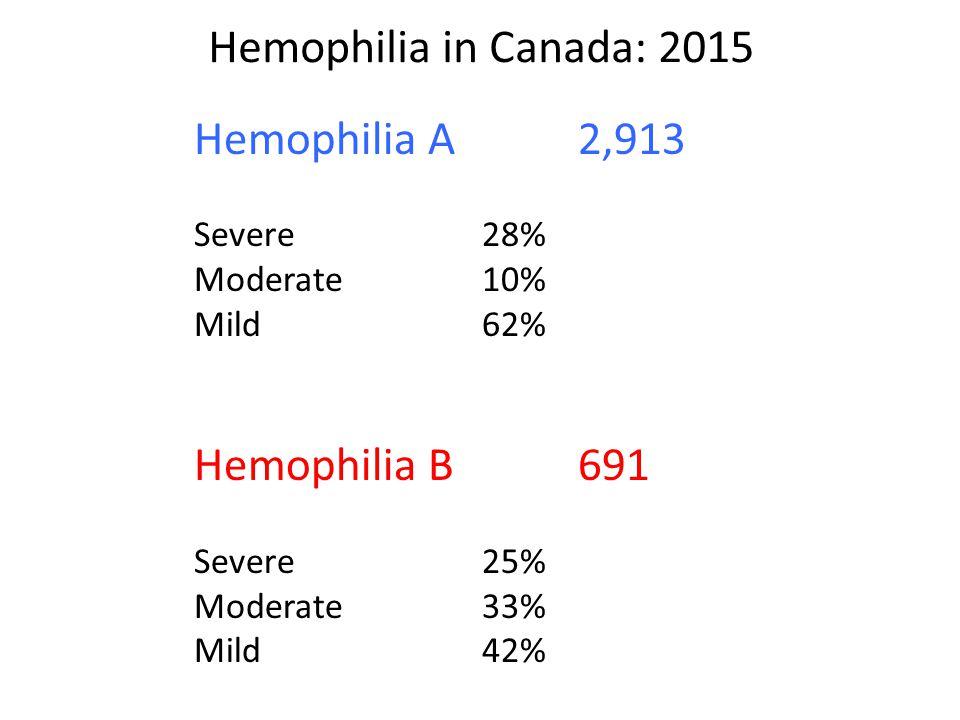 Hemophilia in Canada: 2015 Hemophilia A 2,913 Hemophilia B 691