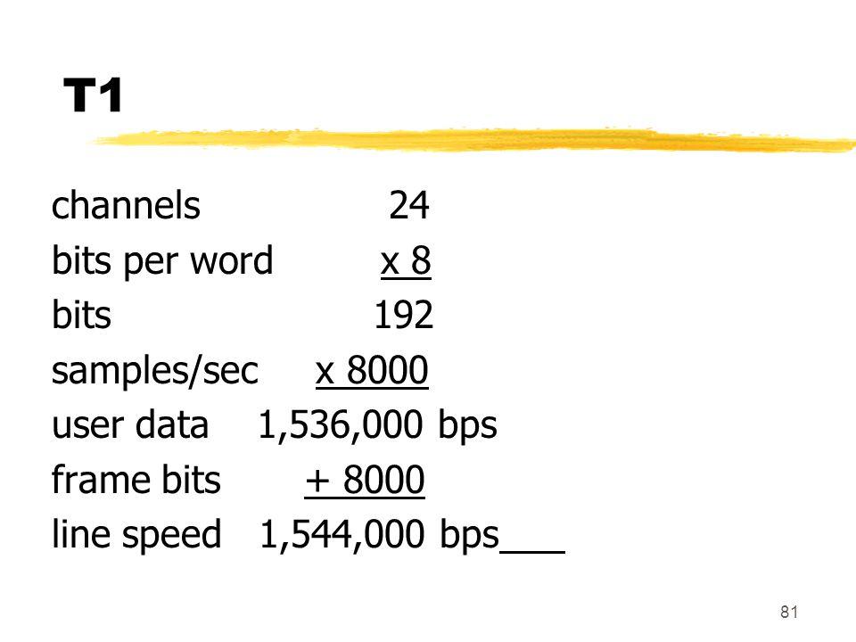 T1 channels 24 bits per word x 8 bits 192 samples/sec x 8000