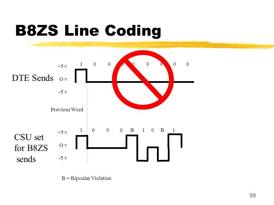 B8ZS Line Coding DTE Sends CSU set for B8ZS sends 1 0 0 0 0 0 0 0 0