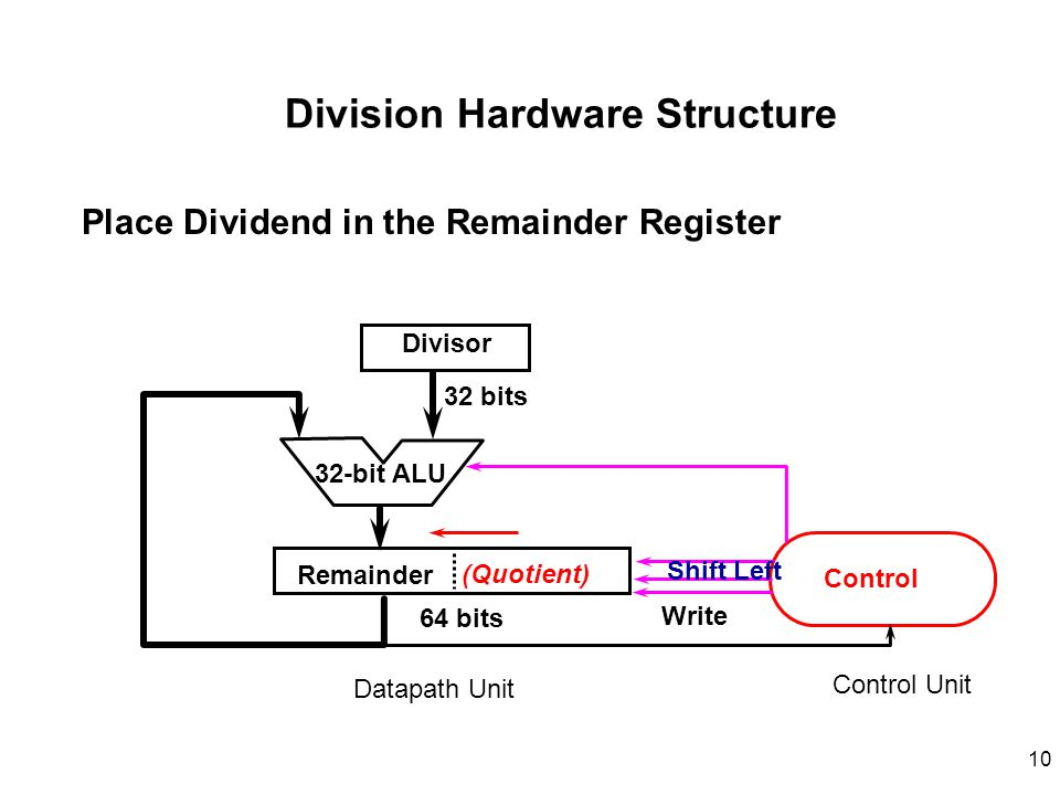 Division Hardware Structure