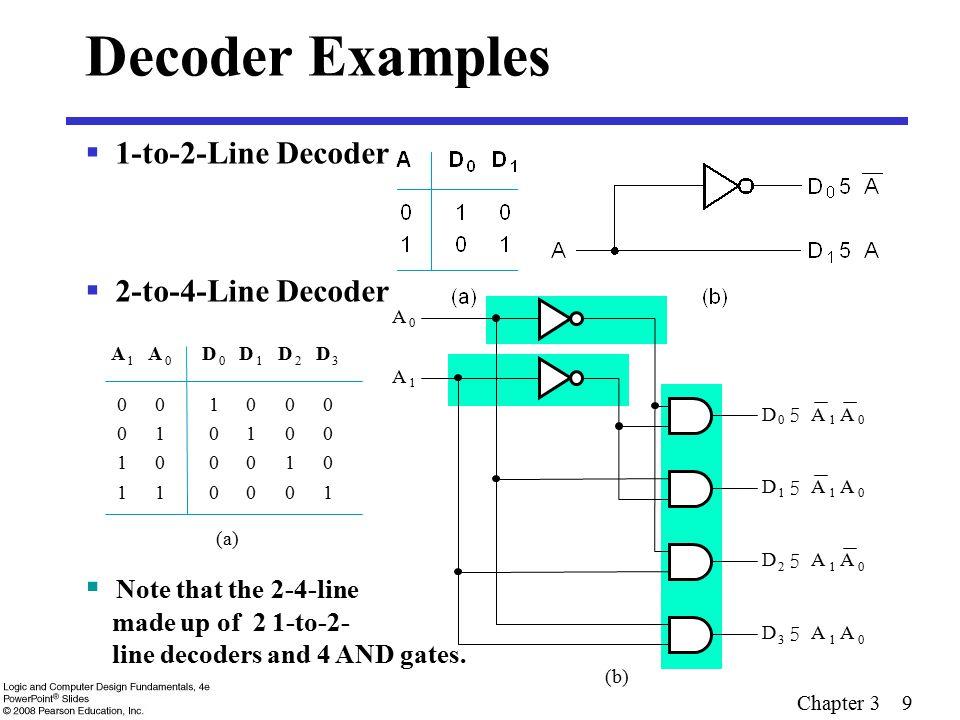 Decoder Examples 1-to-2-Line Decoder 2-to-4-Line Decoder