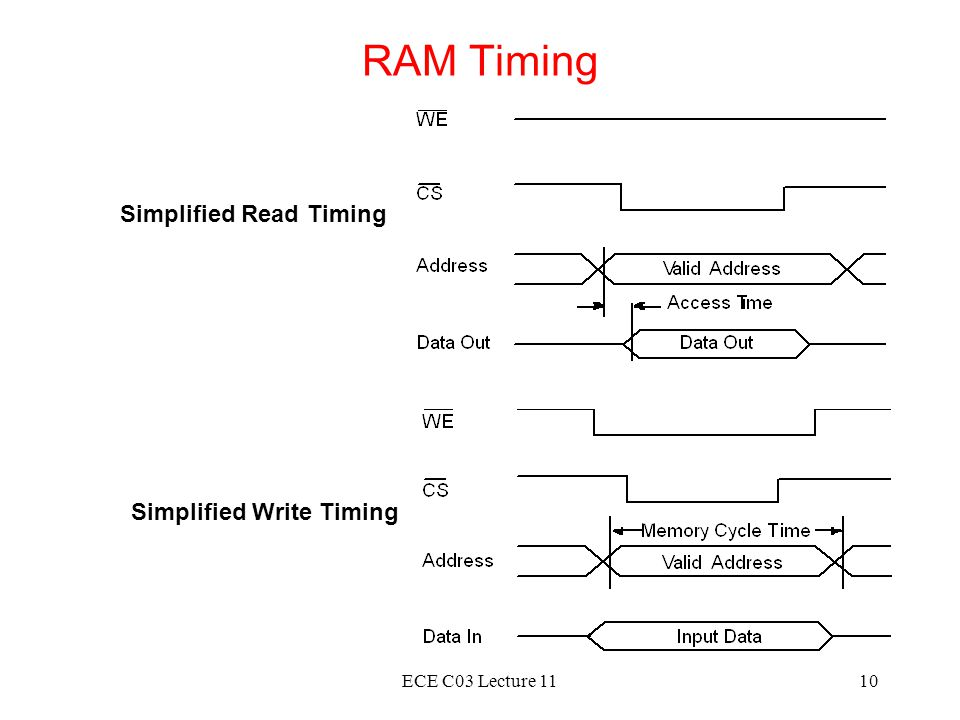 RAM Timing Simplified Read Timing Simplified Write Timing