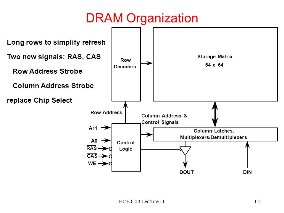 DRAM Organization Long rows to simplify refresh