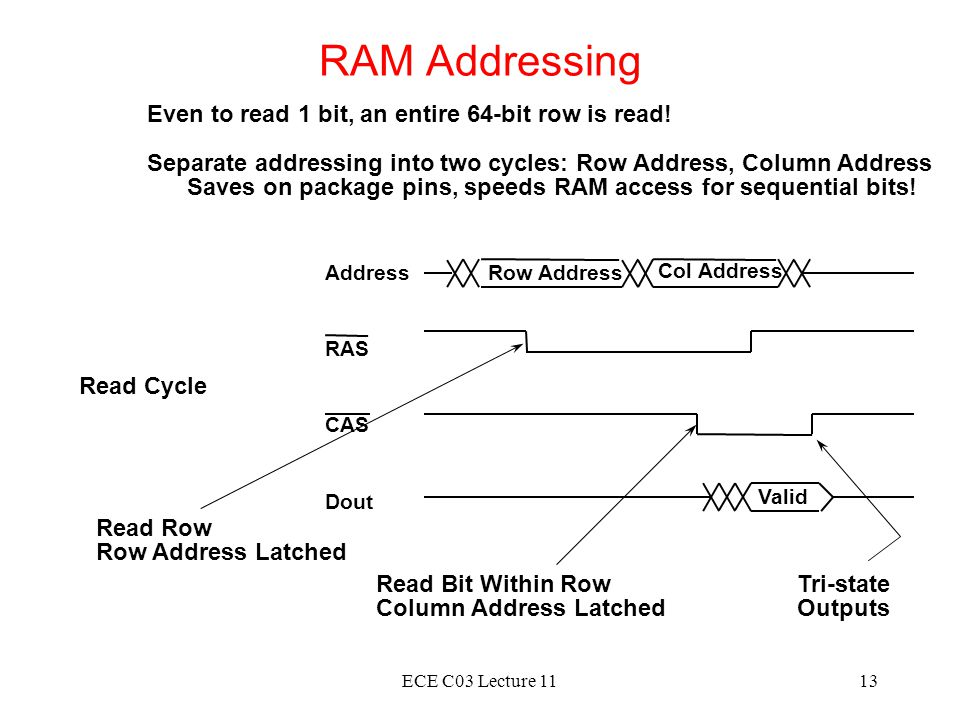 RAM Addressing Even to read 1 bit, an entire 64-bit row is read!