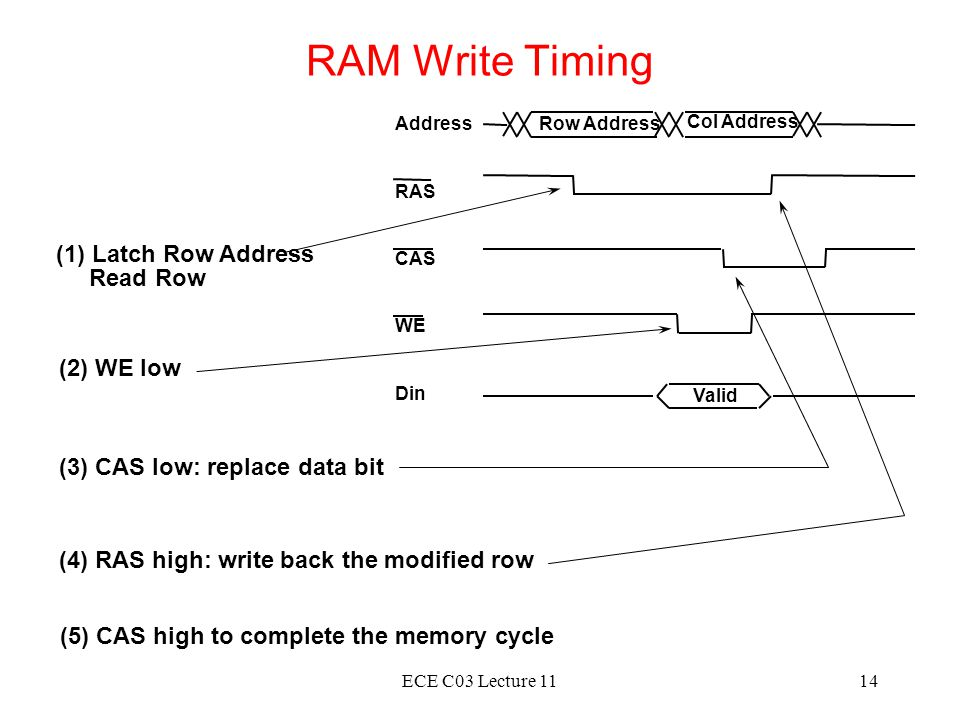 RAM Write Timing (1) Latch Row Address Read Row (2) WE low
