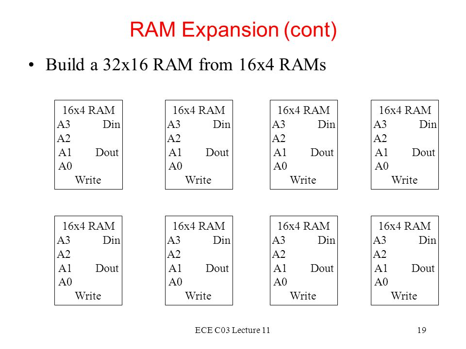 RAM Expansion (cont) Build a 32x16 RAM from 16x4 RAMs 16x4 RAM A3 Din