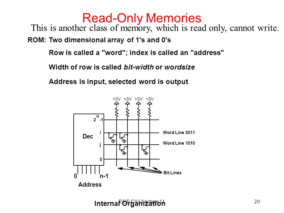 Read-Only Memories This is another class of memory, which is read only, cannot write. ROM: Two dimensional array of 1 s and 0 s.