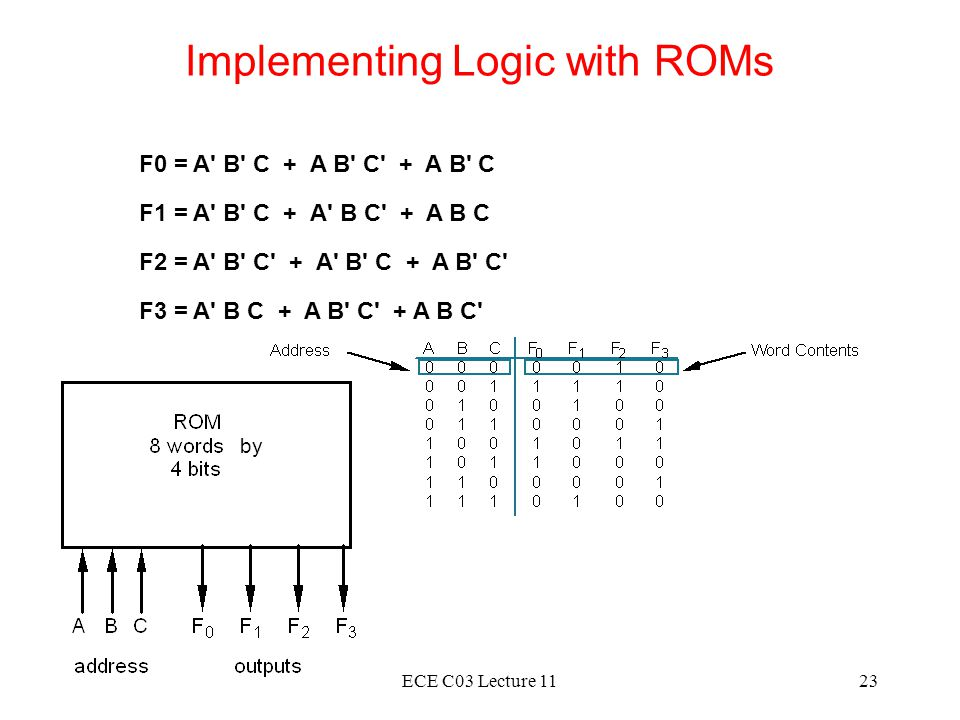 Implementing Logic with ROMs
