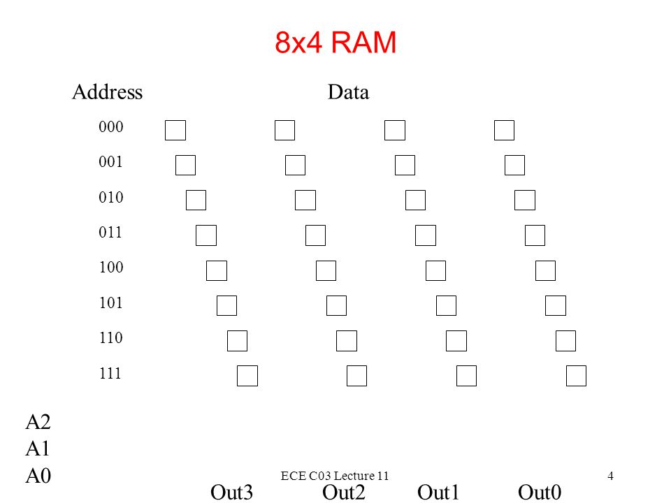 8x4 RAM Address Data A2 A1 A0 Out3 Out2 Out1 Out0 000 001 010 011 100