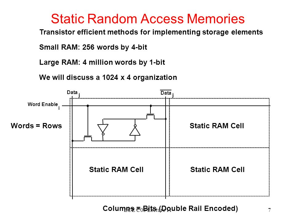 Static Random Access Memories