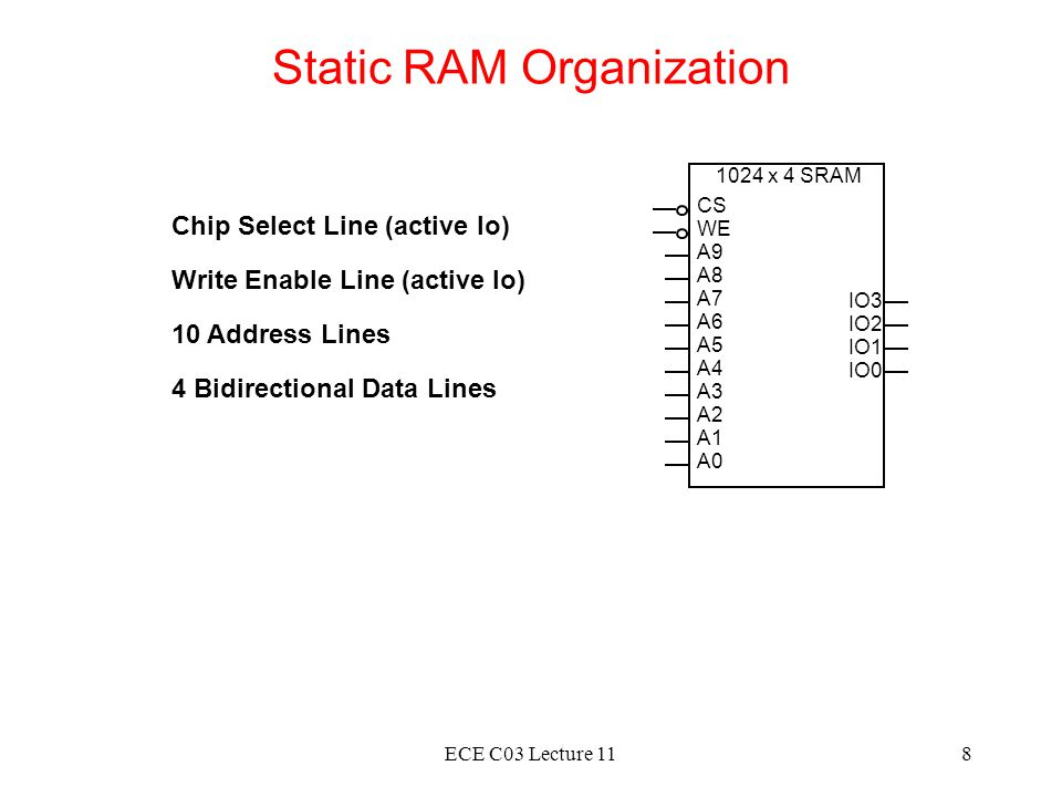 Static RAM Organization