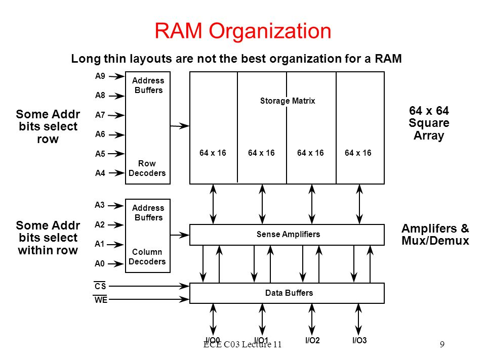 RAM Organization Long thin layouts are not the best organization for a RAM. A9. Address. Buffers.