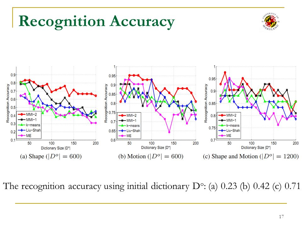 Recognition Accuracy The recognition accuracy using initial dictionary Do: (a) 0.23 (b) 0.42 (c) 0.71.
