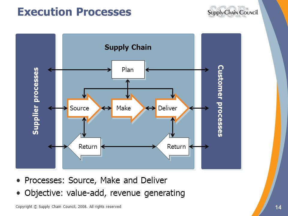 Execution Processes Processes: Source, Make and Deliver