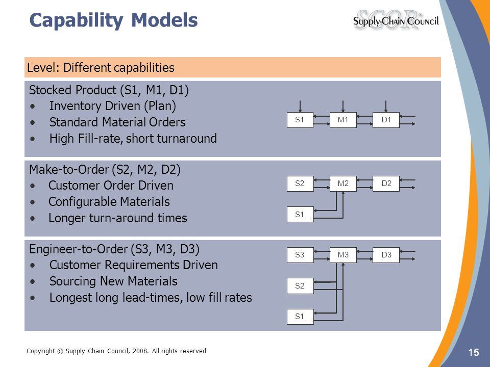 Capability Models Level: Different capabilities