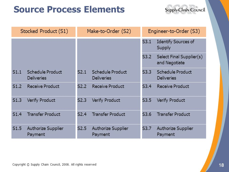 Source Process Elements