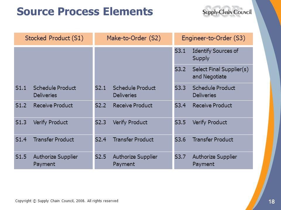 Source Process Elements