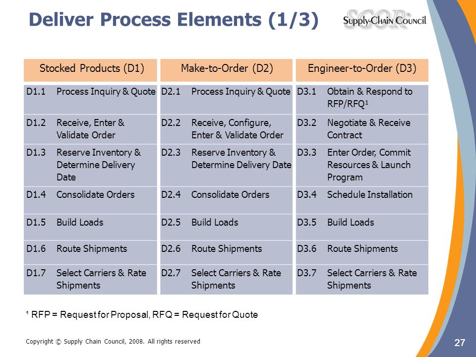 Deliver Process Elements (1/3)
