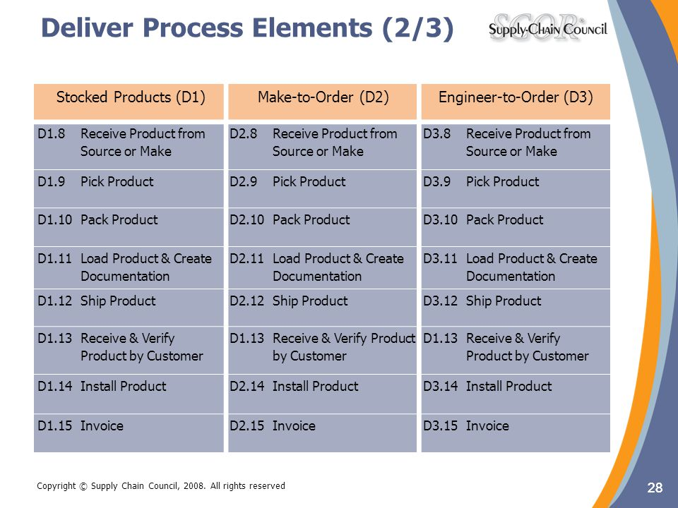 Deliver Process Elements (2/3)
