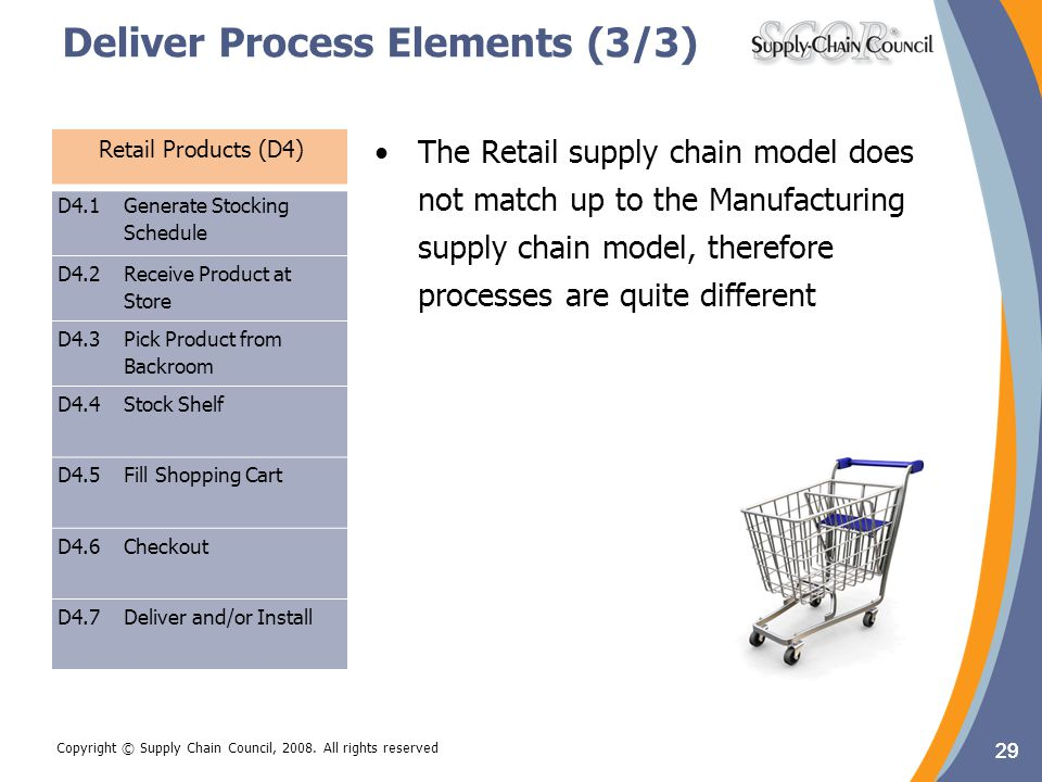 Deliver Process Elements (3/3)