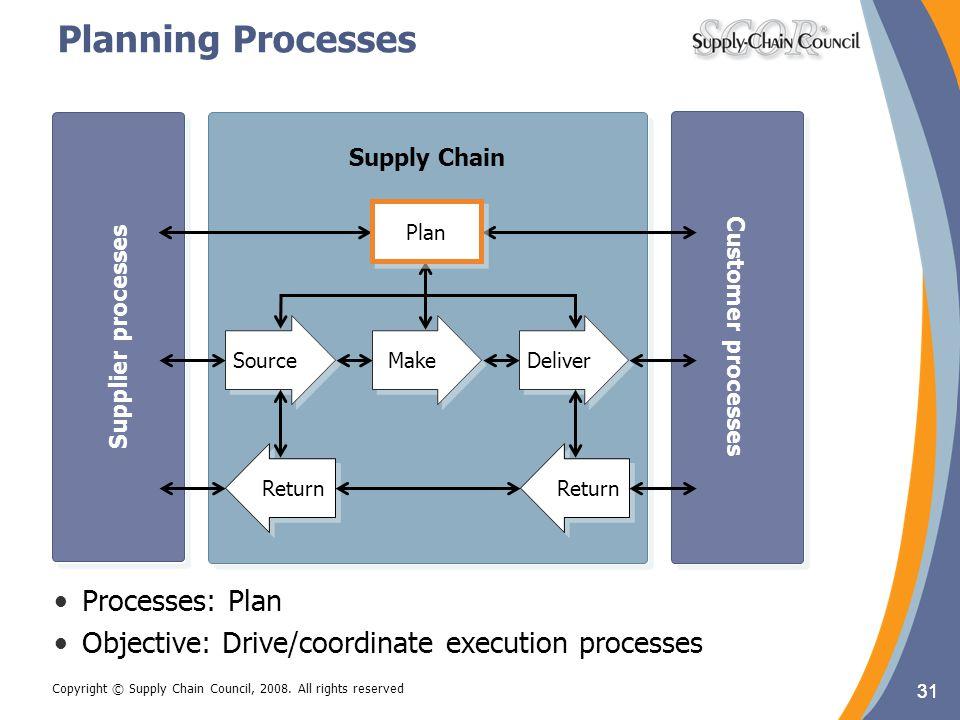 Planning Processes Processes: Plan