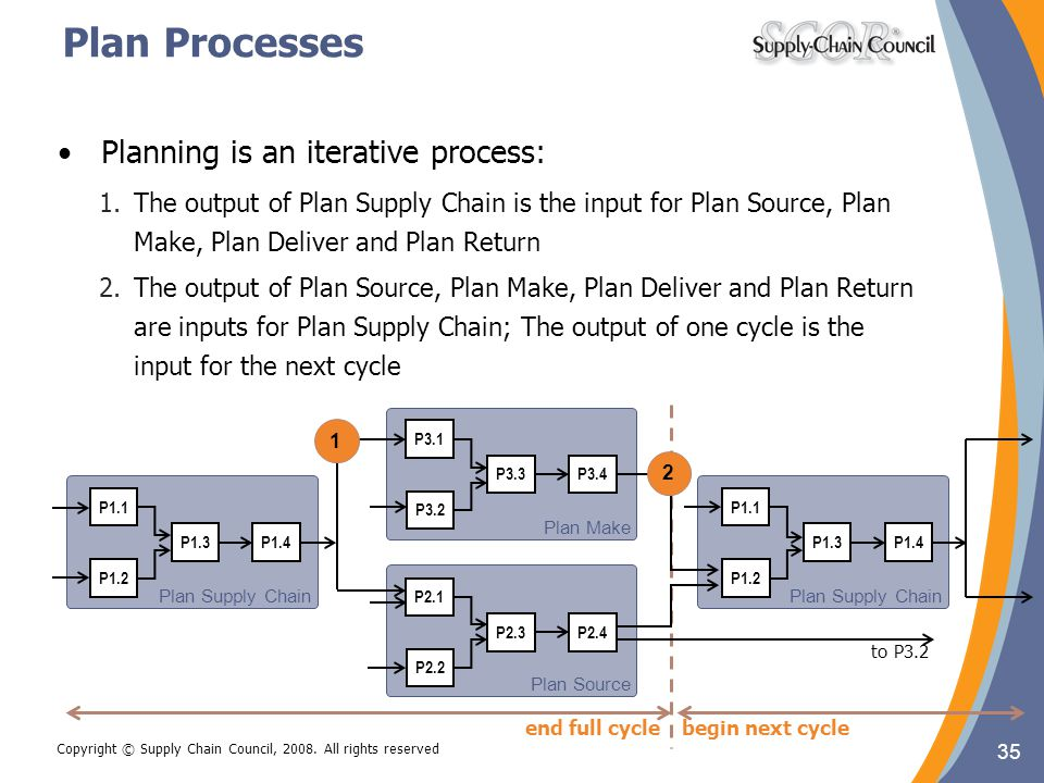 Plan Processes Planning is an iterative process: