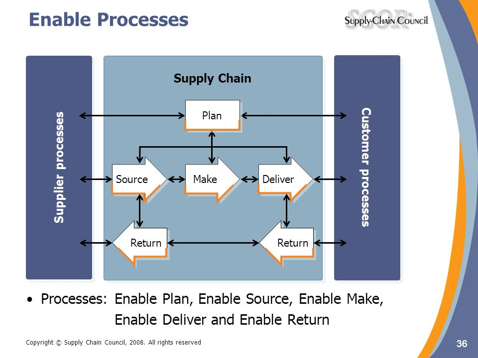 Enable Processes Customer processes. Supplier processes. Supply Chain. Customer processes. Supplier processes.
