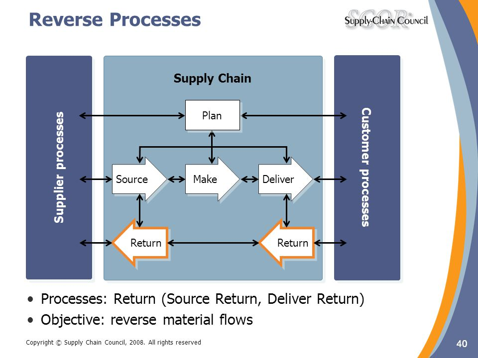Reverse Processes Processes: Return (Source Return, Deliver Return)