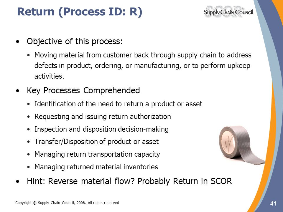 Return (Process ID: R) Objective of this process:
