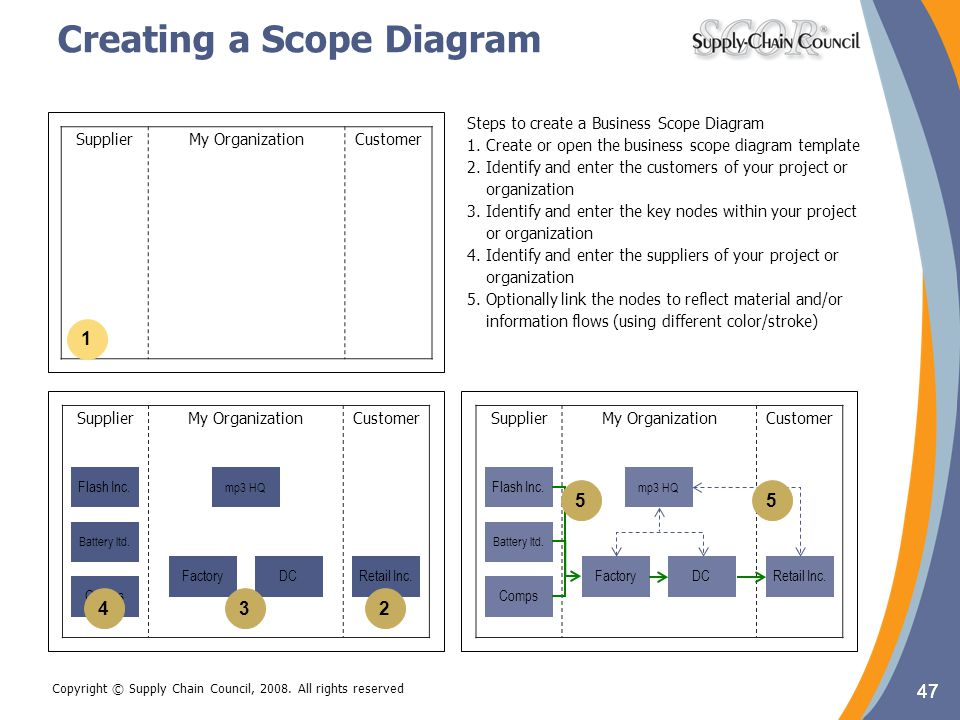 Creating a Scope Diagram