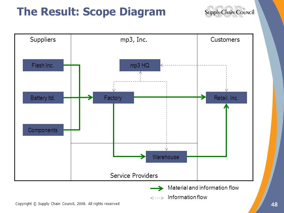 The Result: Scope Diagram