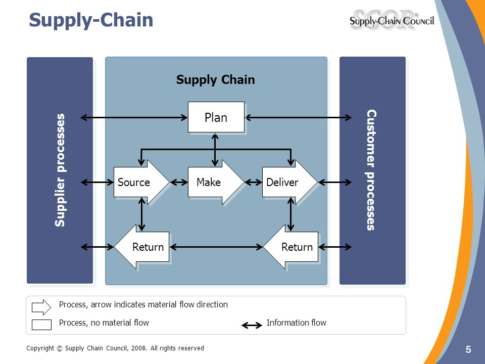 Supply-Chain Supply Chain Supply Chain Plan Customer processes