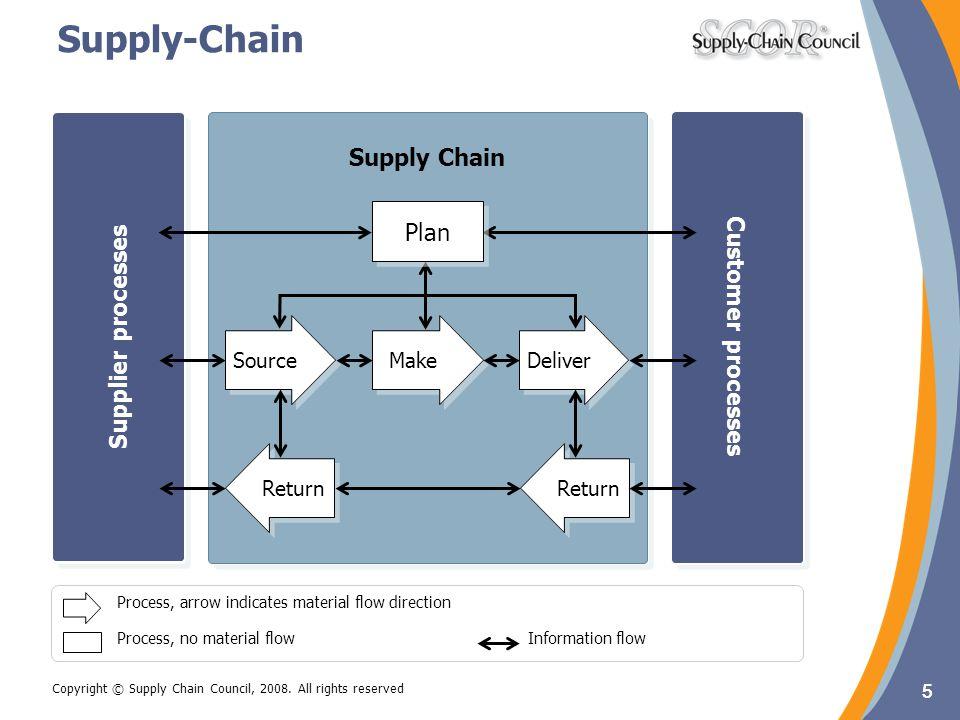 Supply-Chain Supply Chain Supply Chain Plan Customer processes