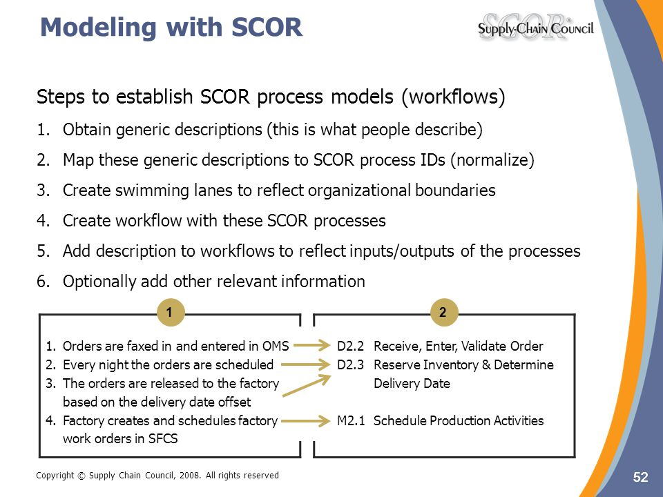 Modeling with SCOR Steps to establish SCOR process models (workflows)