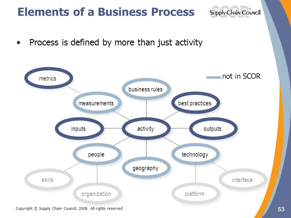 Elements of a Business Process